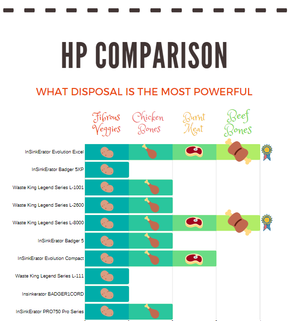 garbage disposals horse power comparison